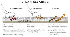 Steam Cleaning Process